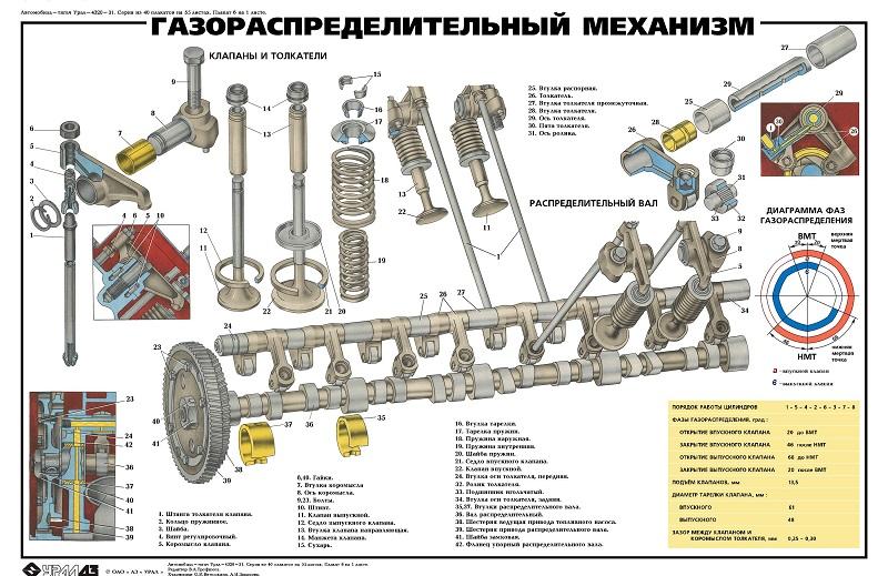 Газораспределительный механизм автомобиля Урал