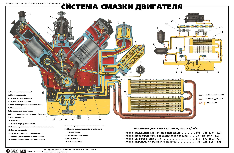 Система смазки двигателя ЯМЗ