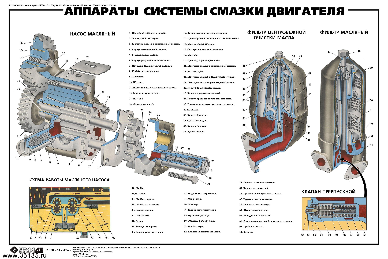 Система смазки автомобиля Урал