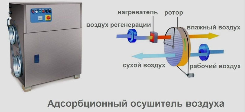 Методы осушки воздуха
